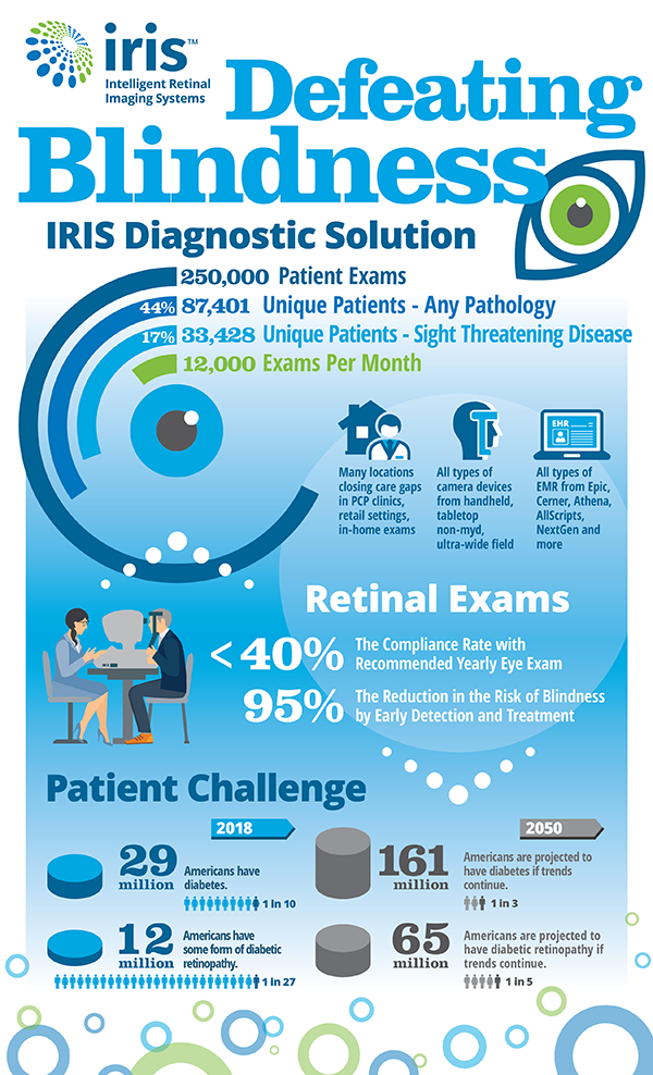 IRIS_Infographic_250K-Exams_0118_600px.png